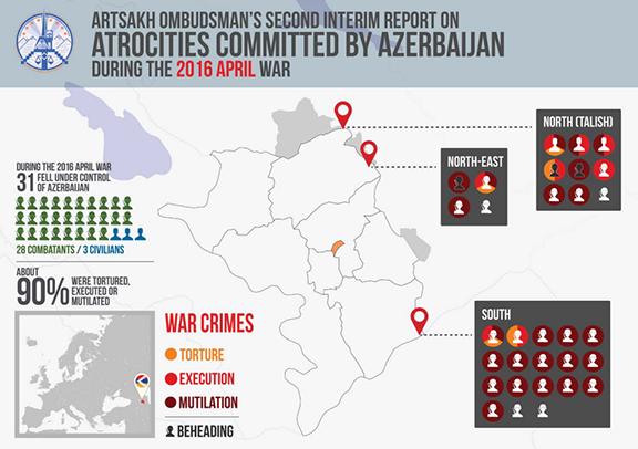 Εγκλήματα Πολέμου του Αζερμπαϊτζάν σε βάρος του Ναγκόρνο Καρμπάχ